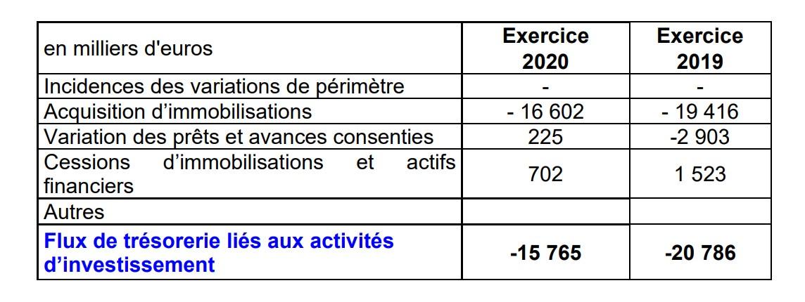Flux de trésorerie_Investissements 2020